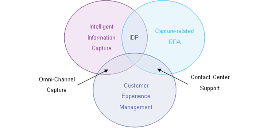 Convergence of the traditional capture and the RPA market
