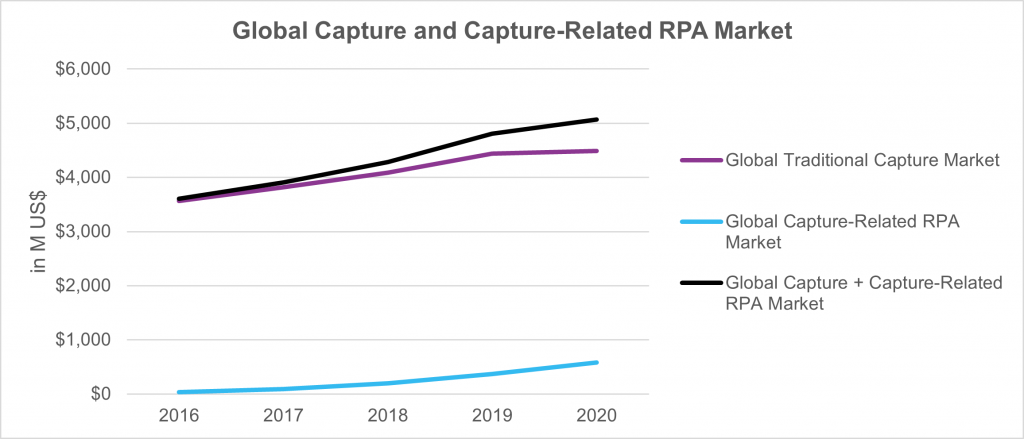 Capture and Capture-Related RPA Market