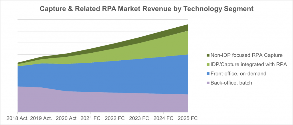 Capture and Related RPA Market Revenue by Technology Segment